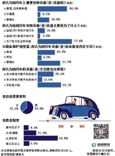 三分之二受访者表示 网约车须安装录像(音)设备