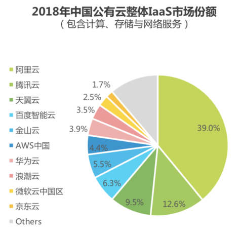 艾瑞咨询发中国云行业洞察报告 百度智能云IaaS市场份额第四