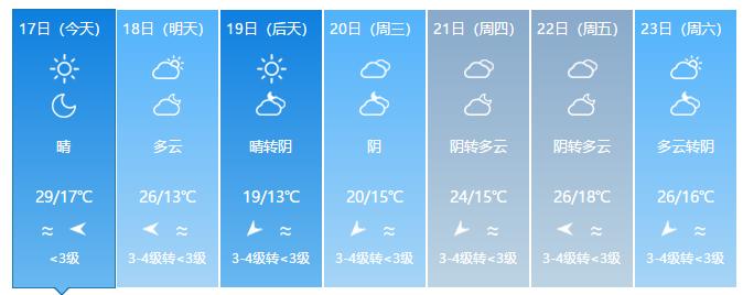气温暴跌!强冷空气南下福州!