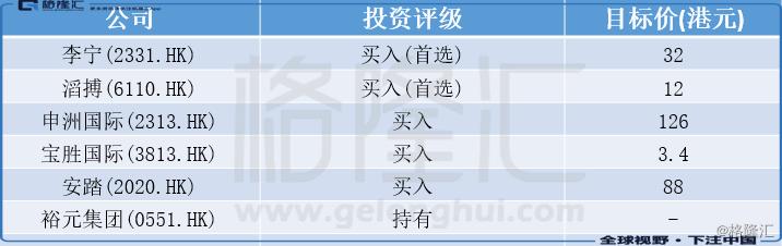 大行评级   富瑞:首予6个内地体育用品股评级 首选李宁(2331.HK)及滔搏(6110.HK)