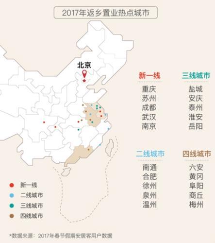 安居客《返乡置业报告(2017-2018)》中的2017年返乡置业热点城市。