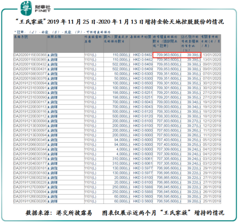 """金轮天地控股:""""王氏家族""""频增持,股价为何不涨反跌呢?"""