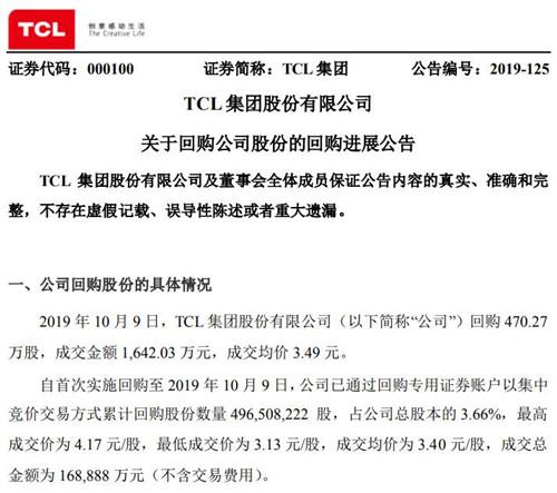 半导体显示|TCL集团累计回购3.66%公司股份 斥资16.89亿元