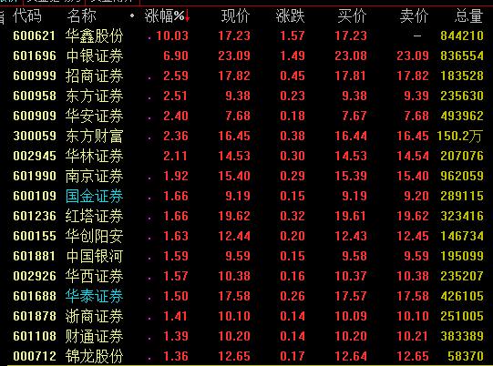 券商板块震荡上扬,证券公司外资持股比例限制正式取消