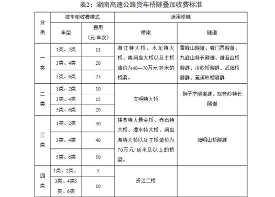 湖南高速公路货车拟由计重收费改为按车型收费 即将召开相关定价机制听证会
