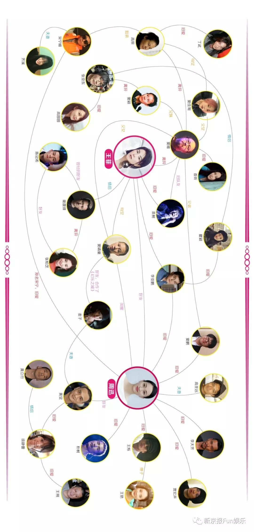 王菲周迅世纪同框!一张关系网看穿三十年娱乐风云