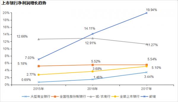 数据来源:安永(根据各银行公开发布的年报及招股说明书计算)。