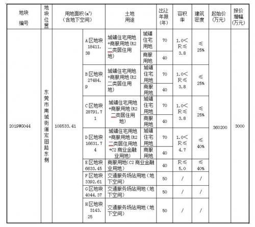 华润45.12亿元拿下东莞南城CBD地