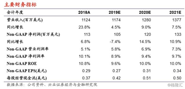 """搜狗(SOGO.N):收入超预期增长,TAC成本占比持续下降,维持""""审慎增持""""评级,目标价5.35 美元"""