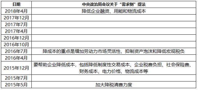 邓海清解读政治局会议:政策层态度远非微调这么简单