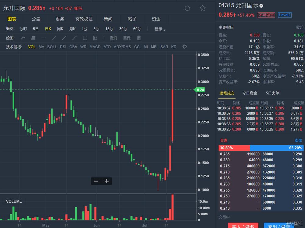 A股异动 | 雄韬股份逆势涨逾5% 上调回购价格