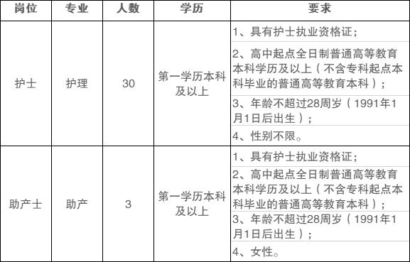 哈尔滨工业大学附属黑龙江省医院招聘33人
