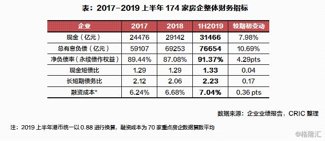 2019上半年房企偿债能力:净负债率创新高达91%