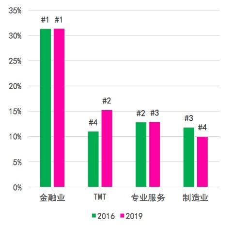 北京甲级写字楼租赁面积占比前四的行业(2019年第二季度)