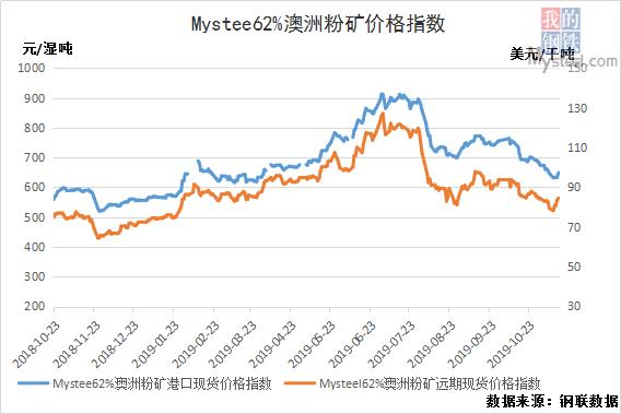 11月15日黑色产业链指数螺纹钢涨43