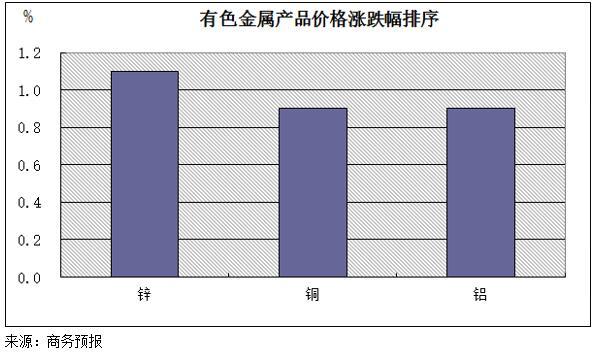 商务预报:9月2日至8日有色金属价格小幅上涨