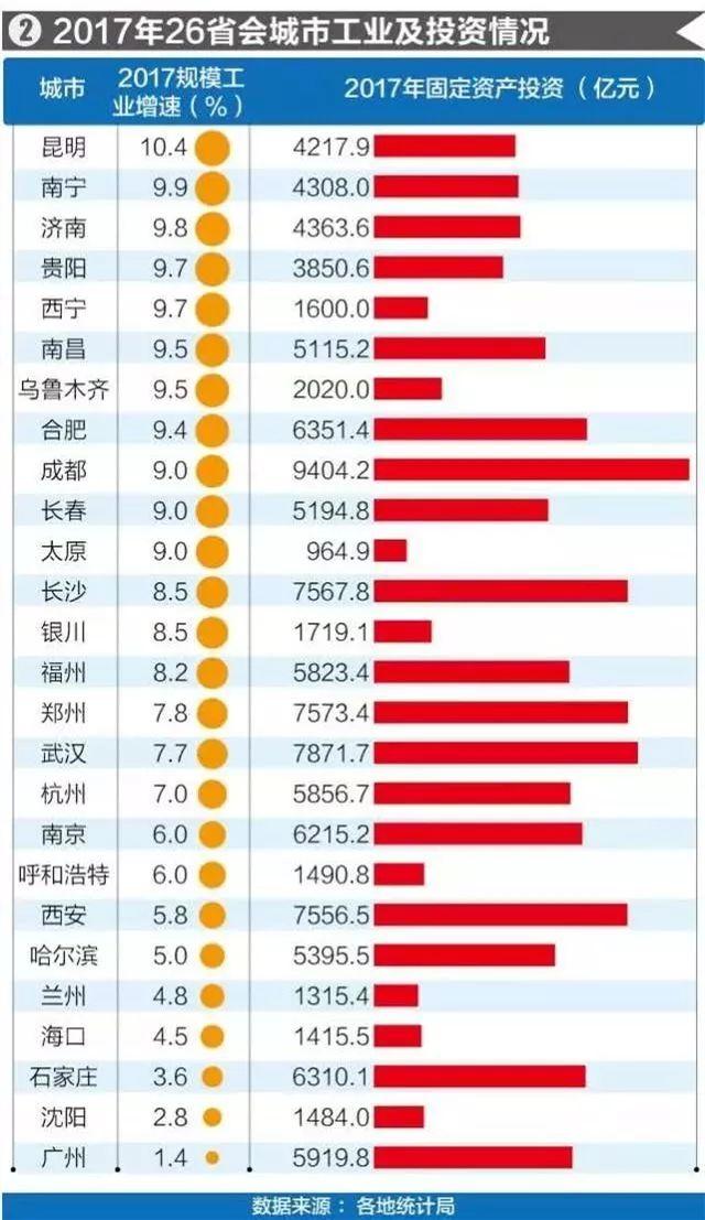 太牛了!26省会GDP排名出炉!合肥超了济南,位次在……