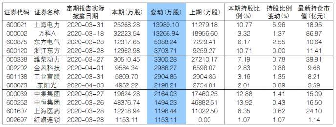 """""""国家队""""一季度大幅增仓12股上海电力、万科A在列"""