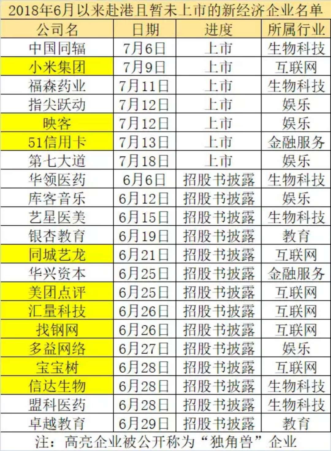 十新经济龙头狂欢:51信用卡市值破百亿 小米超京东