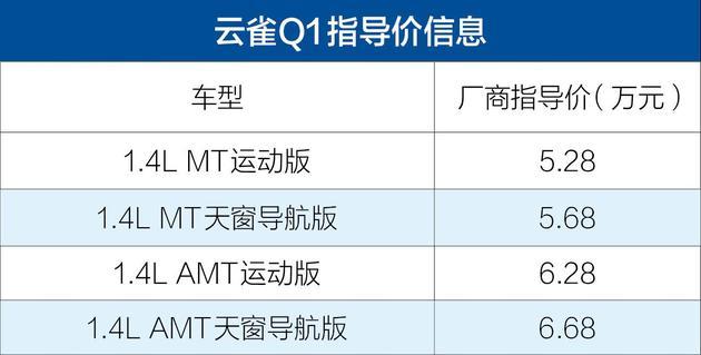 云雀Q1正式上市 售5.28-6.68万元/搭1.4L发动机