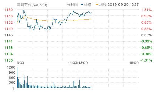 贵州茅台涨超1%再创历史新高 总市值超过建设银行