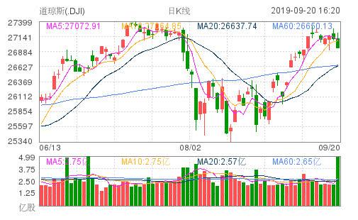 美股走势震荡收盘齐跌:道指跌近160点,奈飞大跌逾5%