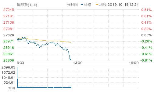 美股跌幅扩大道指跌近200点 奈飞跌逾6%