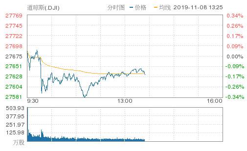 美股震荡上行纳指标普转涨!迅雷股价暴跌逾10%
