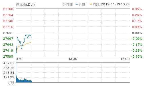 美联储主席看好美经济!美股跌幅收窄,瑞幸大涨逾12%