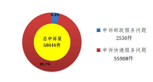 http://www.110tao.com/dianshangshuju/63456.html