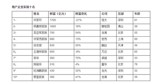 胡润房地产企业家榜揭晓 许家印杨惠妍吴亚军居前三