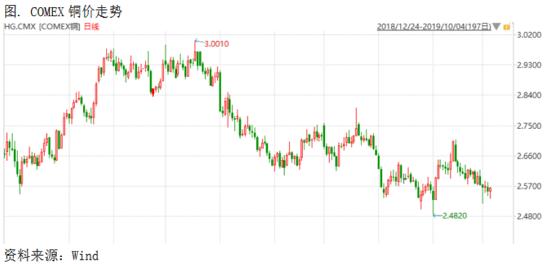 铜市场策略周报:四季度来临 铜价供需矛盾仍在酝酿