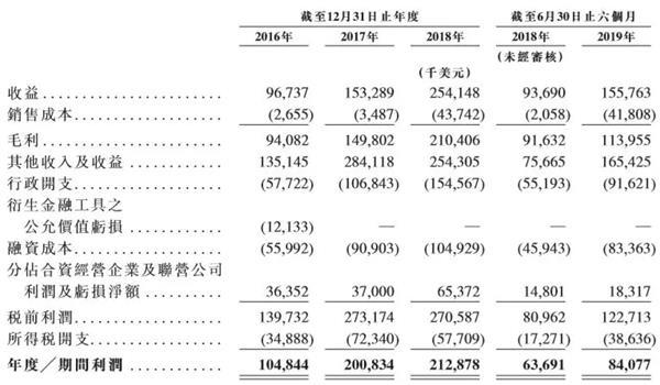 易商红木将于下周一启动香港IPO 拟募资至少13亿美元