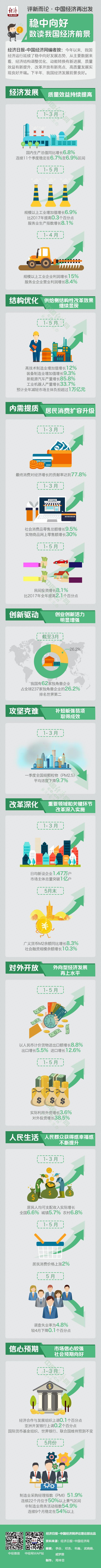 【评新而论・中国经济再出发】稳中向好 数读我国经济前景