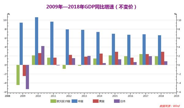 """中国经济成功应对国际金融危机冲击,创造了令全球惊叹的""""中国速度""""""""中国奇迹""""。 制图:付长超"""