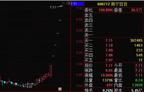 483倍市盈率 南宁百货第一大股东反击待签协议