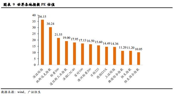 2019年8月经济数据_...估值走势和重大经济数据 20190408
