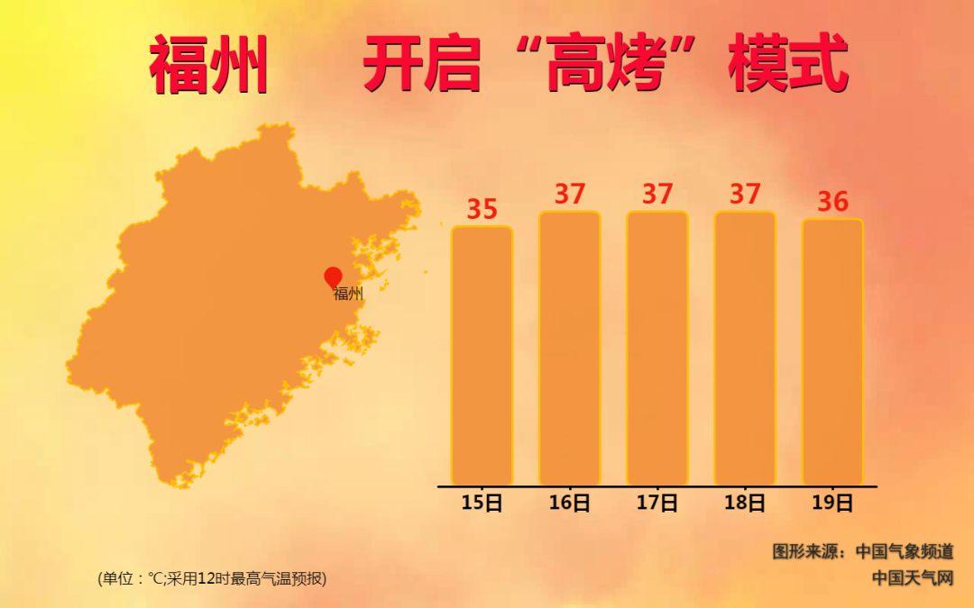 闽24城气温打破或追平历史同期纪录