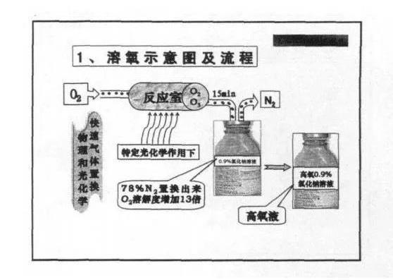 """新京报:""""可以喝的氧""""饮料对正常人有害"""