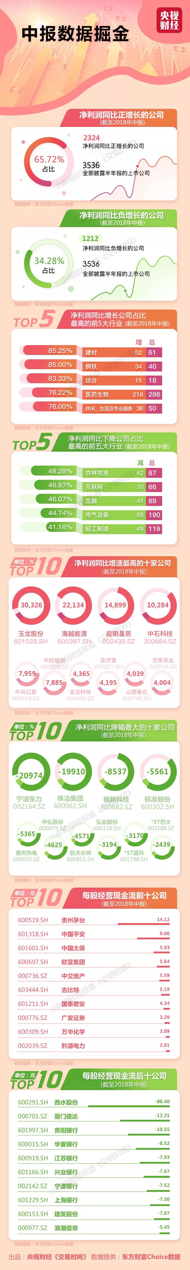 A股中报上市公司TOP10出炉:最赚钱的是它 日赚近9亿