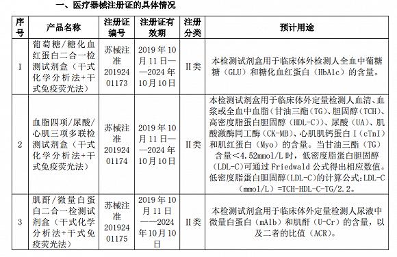 基蛋生物于近日收到了由江苏省药品监督管理局颁发的《医疗器械注册证(体外诊断试剂)》