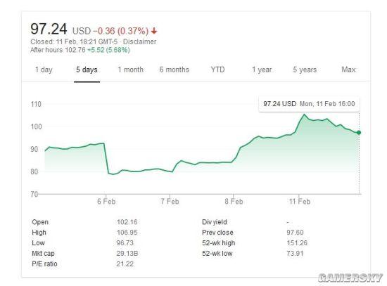 《Apex英雄》反哺《泰坦陨落2》 还让EA股价飙升