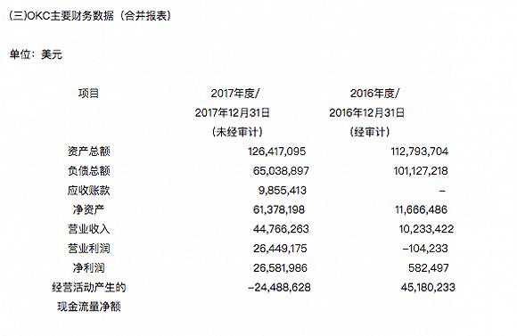 巨人网络与OKCoin切割 2850万美元转让后者股权