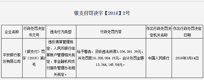 央行开出亿级大罚单 微博热搜 图3