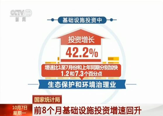 国家统计局:前8月基础设施投资增速回升 同比增4.2%