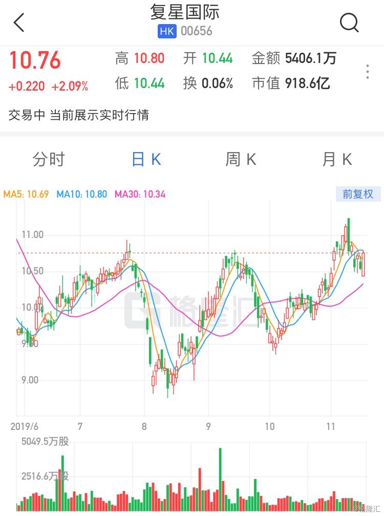 """大和:维持复星国际(0656.HK)""""买入""""评级 目标价16.5港元"""