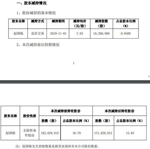 奥马电器:赵国栋因民间借贷纠纷 1759万股被动减持