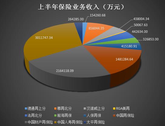 中外资再保险公司表现分化 中再保险年中净利润缩2成