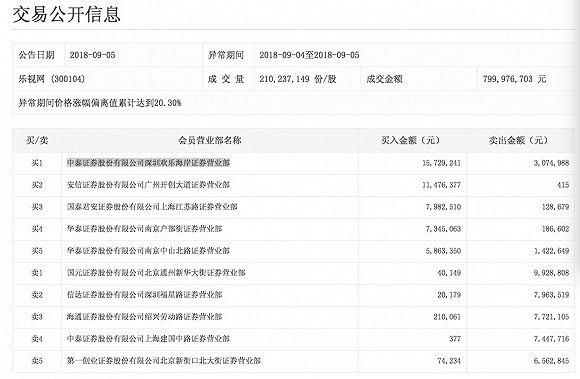 13个交易日股价翻倍:乐视网再封涨停 谁在热炒?