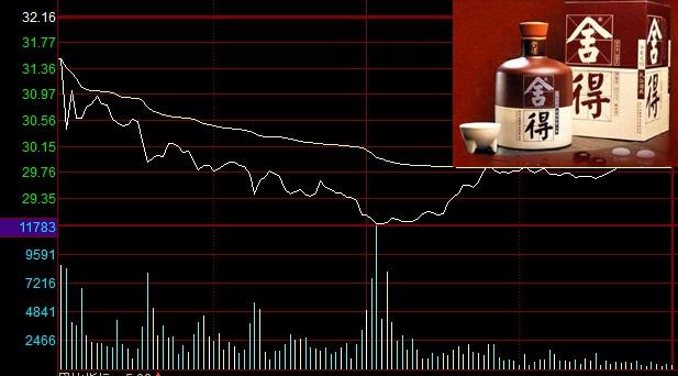 A档案|舍得酒业第一大股东股权遭司法冻结 股价盘中触及跌停